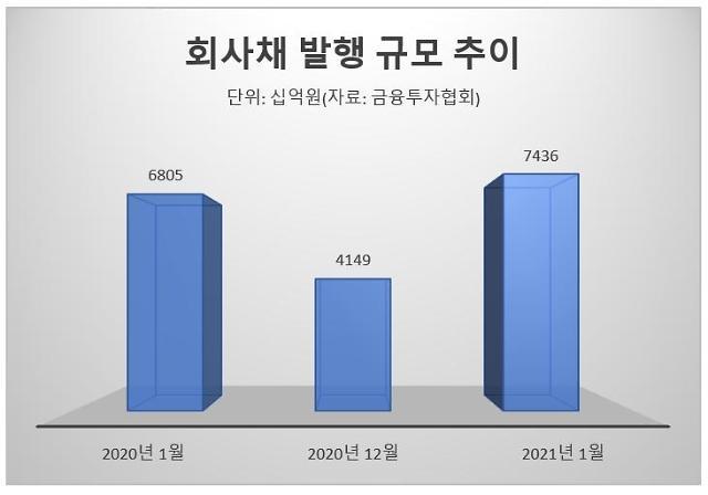 """[회사채 발행시장 강세] 연초효과에 풍부한 유동성까지…""""전형적인 강세장"""""""