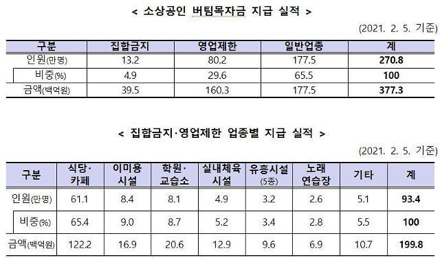 소상공인 271만명 버팀목자금 3조7730억원 지급