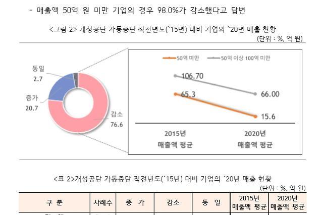 [NNA] 개성공단 입주기업 90%, 재개되면 재입주