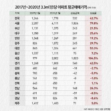 4년간 전국 아파트값 42%↑…서울 80%·세종 105% 폭등