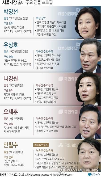 서울 시장 후보에 대한 부동산 대책은?