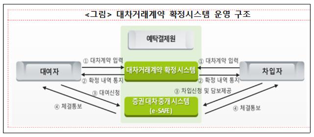 예탁결제원, 대차거래계약 확정시스템 구축