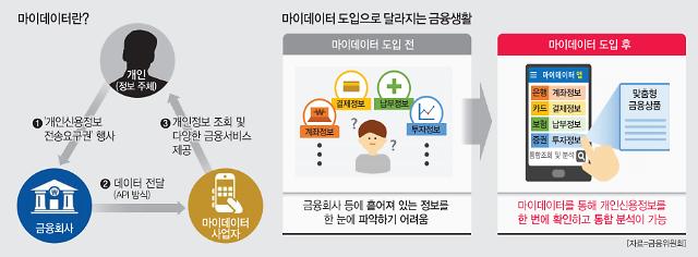 """[내 손안의 금융비서] 마이데이터 시대 도래…""""앱 하나로 계좌관리·보험 추천까지"""""""