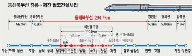 강원도, 동해 북부선 강릉~제진역 통과하는 6개 정거장 역세권 개발 본격 추진