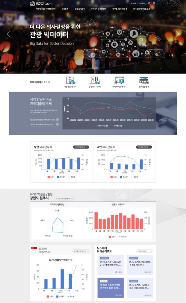 一目了然掌握旅游趋势 韩文体部与旅游局联合推出数据库服务