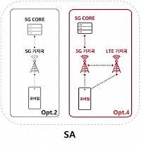 """""""次世代5G技術の先取り""""SKT、グローバル通信業界と超協力"""