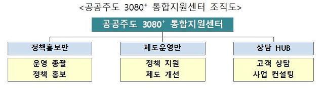 LH, 공공주도 3080+ 통합지원센터 개소…2·4대책 추진 앞장