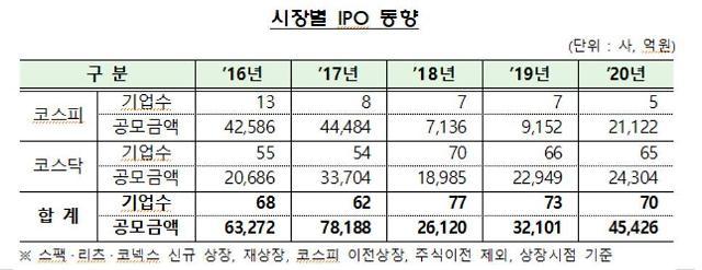 """금감원 """"지난해 IPO 공모액 40% 급등… 기업수는 소폭 줄어"""""""