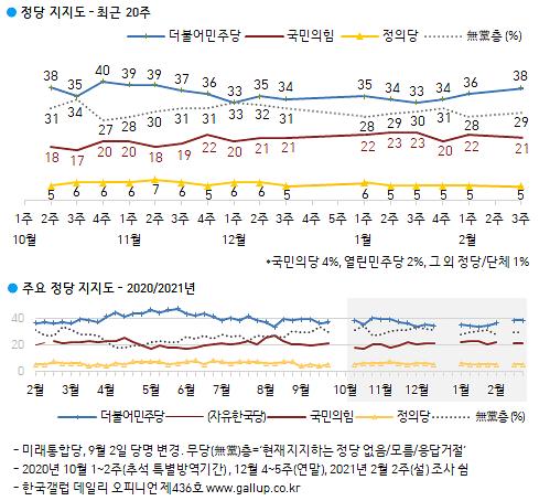 [한국갤럽] 민주당-국민의힘 격차 한달새 10%→17%