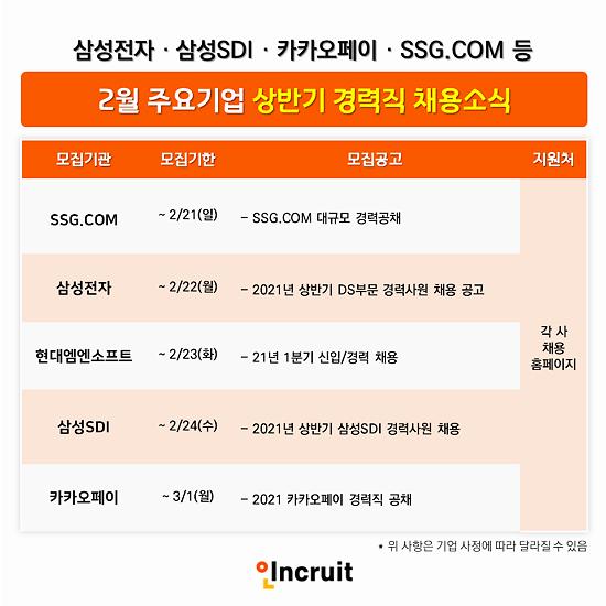 2월 경력 채용 활발...삼성전자 삼성SDI 카카오페이 모집