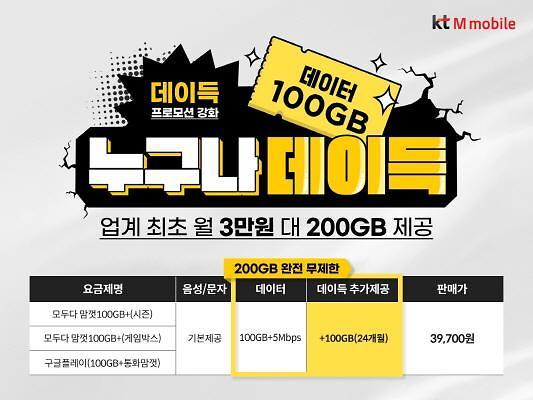 KT엠모바일, 월 3만원대 요금제로 200GB 제공...알뜰폰 최초