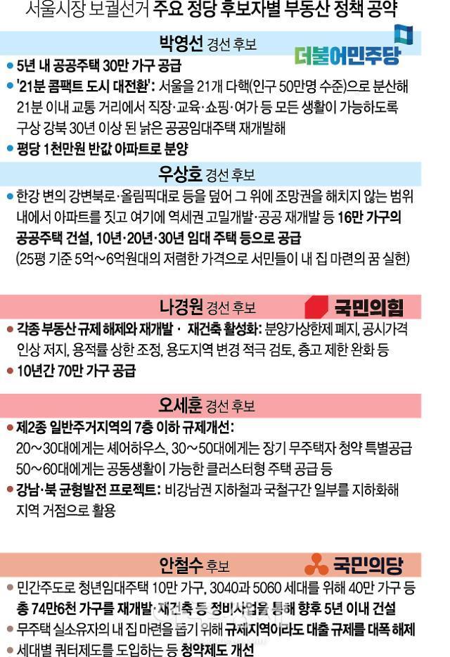 [팩트체크] 서울시장 후보들 부동산 공약 실현 가능할까?