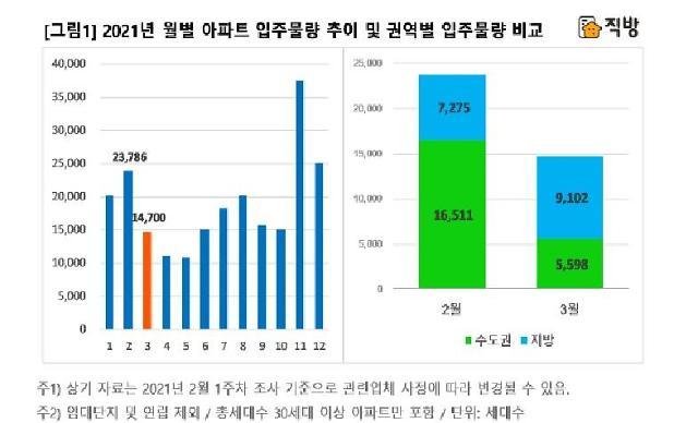 3월 전국서 1만5000가구 입주...이달보다 38%↓