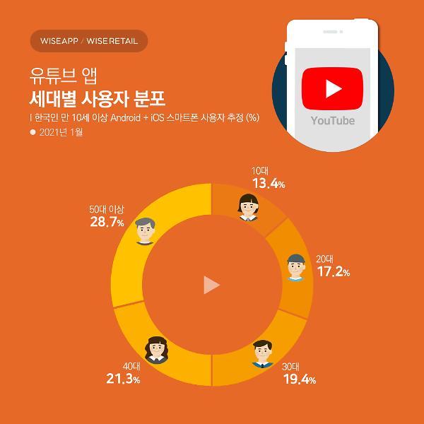 스마트폰으로 유튜브 가장 많이 본 세대 50대 이상