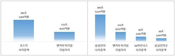 국내투자 받은 벤처기업 가치 173조원…삼성전자 이어 2위 규모
