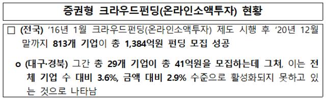 대구·경북 스타트업 모여라...예탁원 CF스타 콘테스트 개최