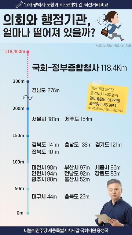 전국 광역지방의회와 시·도 집행부 거리는 300m 미만