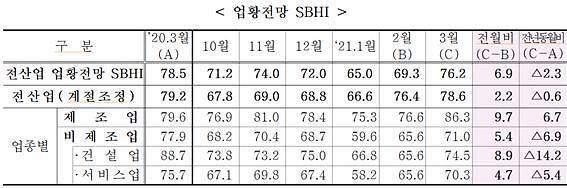 中企 체감경기 2년 만에 최대폭 상승 '거리두기 완화 영향'