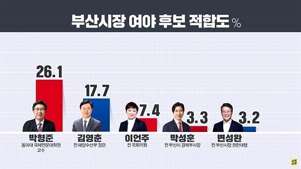 부산시장, 여야 정당 지지율 0.5%p 차이…박형준‧김영춘‧이언주 순