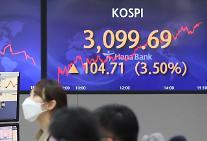 コスピ、3.50%高の3099.69で取引終了