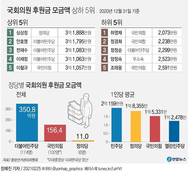 국회의원 후원금 지난해 538억…1위 심상정 3억1000만원