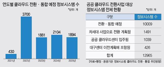 정부 전산센터 자리 부족…공공클라우드 전환 민관협력 추진