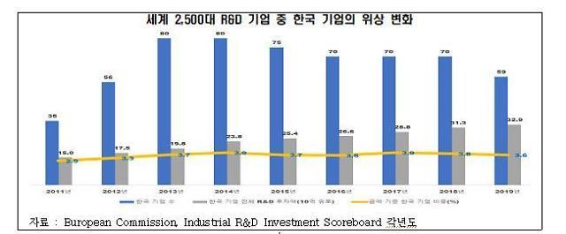 全经联:韩国在全球研发投资中地位受到挑战