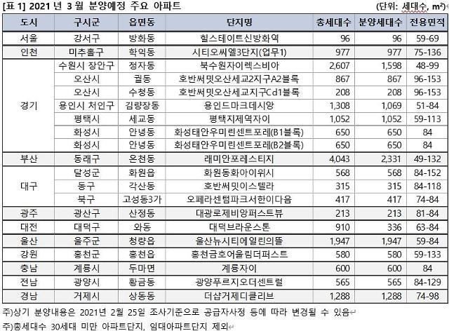 3월 전국서 5만가구 분양하는데 서울은 달랑 96가구