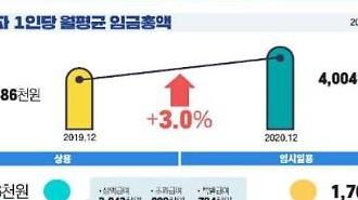 [NNA] 지난해 평균 월급 352만원... 코로나 영향 증가율 둔화