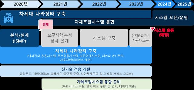 조달청, 차세대 나라장터 구축사업 이달말 발주…대기업 참여 허용