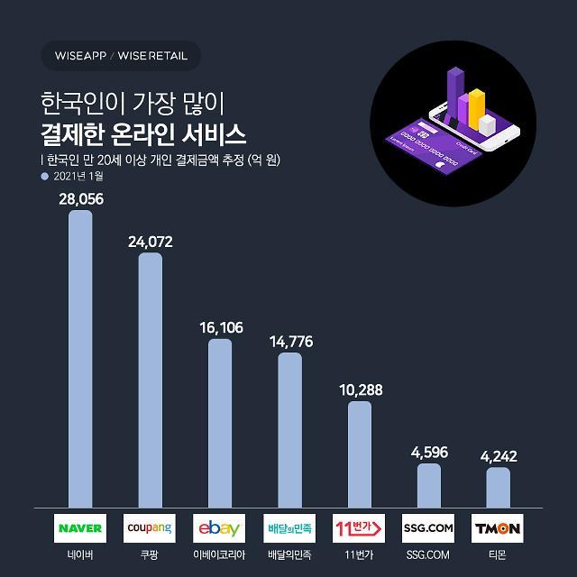 한국인이 가장 많이 결제한 온라인 서비스 '네이버'... 쿠팡-이베이 2·3위