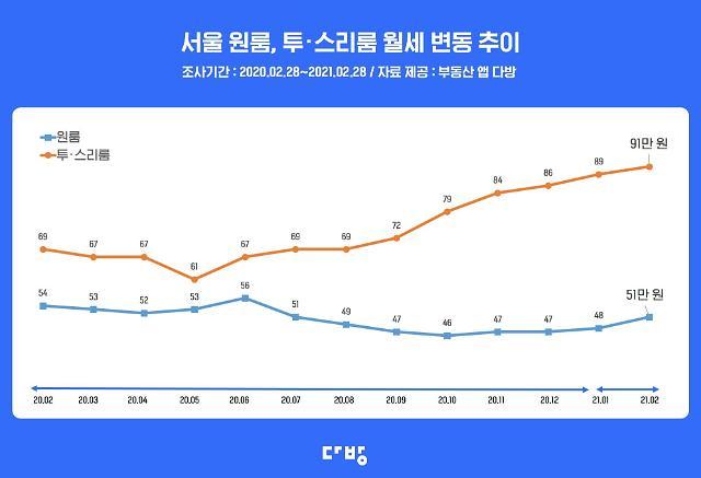 빌라 월세 오름폭도 서초·강남·마포 최고…서울 평균 월세 6.3%↑