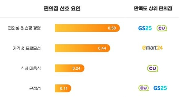 """한국인 '최애' 편의점은?···""""GS25→CU→세븐일레븐"""""""