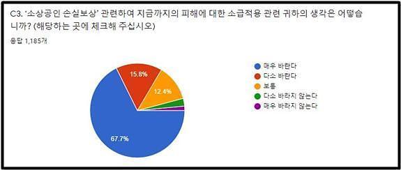 """""""소상공인 84%, 손실보상 소급적용해야"""""""