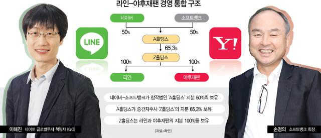 [IT 이슈 리마인드] ② 아시아 빅테크 A홀딩스 탄생... GAFA 패권에 도전 外