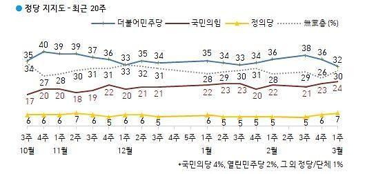 [한국갤럽] 與 지지율 文정부 출범 후 최저...민주당 32%, 국민의힘 24%