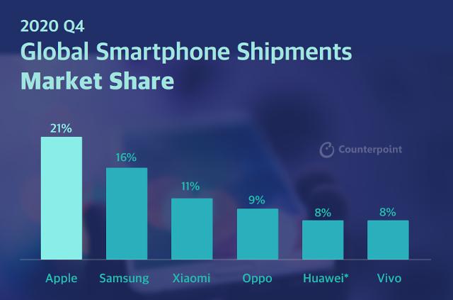 애플, 지난해 4분기 전 세계 스마트폰 점유율 1위