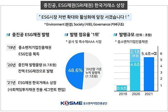 중진공, ESG채권 한국거래소 상장…5조4000억원 공급