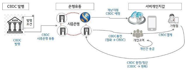 """신한은행, CBDC 플랫폼 시범 구축 완료…""""중개기관 역할 선제 대응"""""""