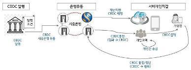 신한은행, CBDC 플랫폼 시범 구축 완료…중개기관 역할 선제 대응