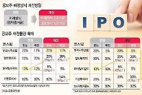 SKバイオサイエンス、「1275対1」史上最高の競争率記録…公募価格は6.5万ウォン決定