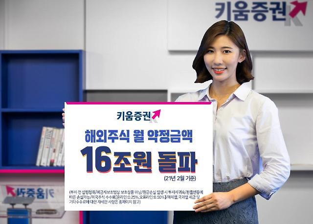 키움증권, 해외주식 월 약정액 16.8조...역대 최고치 경신