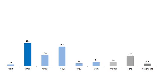 """[한길리서치] 尹 또 선두…""""윤석열 29% 이재명 24.6% 이낙연 13.9%"""""""