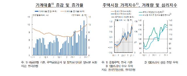 [통화신용정책보고서]① 가계부채 증가세, 당분간 유지될 가능성 높아