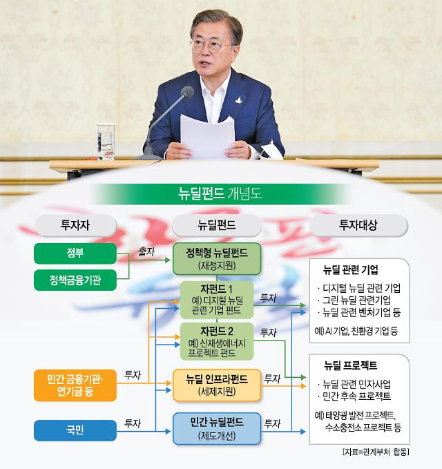 """뉴딜펀드, 홍보만 열심히? 실무 담당자들 """"관리 안해요"""""""