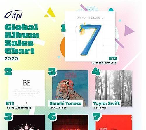 防弹包揽国际唱片业协会全球专辑榜冠亚军