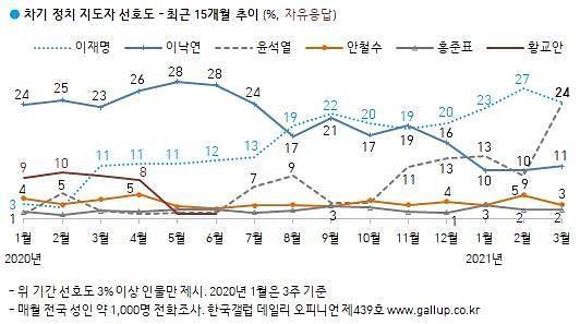 [한국갤럽] 차기 대권 선호도, 이재명·윤석열 공동 1위…이낙연은 3위