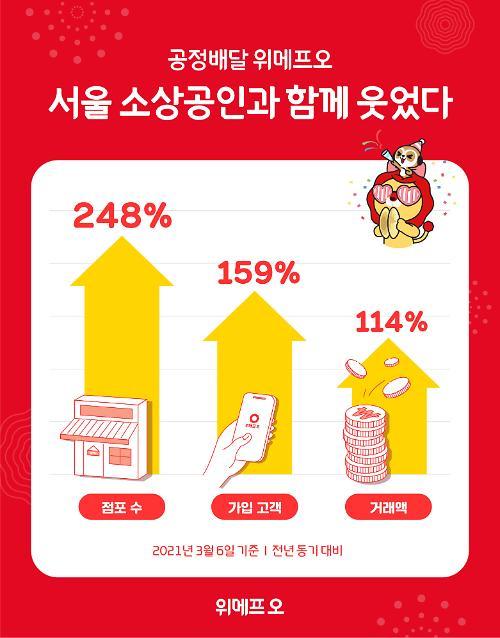위메프오, 유니온 참여 3개월 만에 서울 점포 수 3배↑