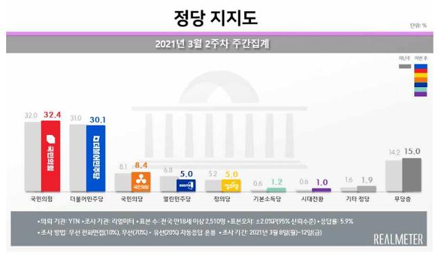 [리얼미터] LH 사태 일파만파…당청 지지율 2주 연속 동반 하락