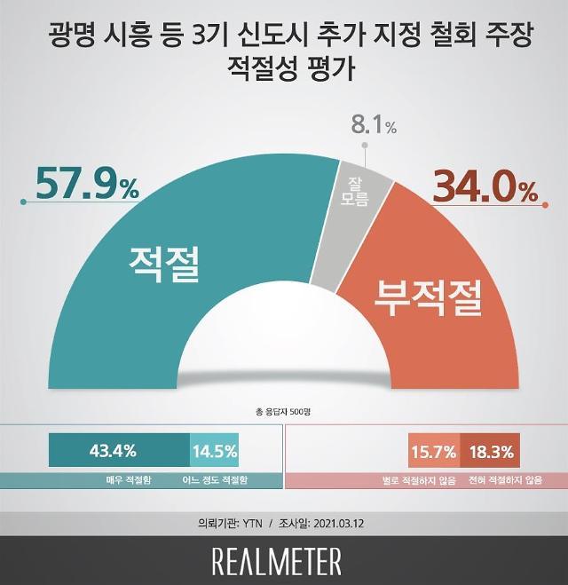 """[리얼미터] LH 사태에 국민 10명 중 6명 """"광명·시흥 신도시 철회해야"""""""